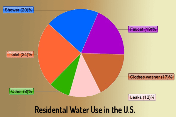 Water Use - Best Toilet 2020