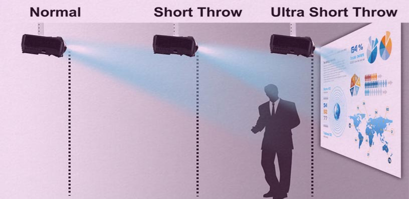 short throw projector 2021